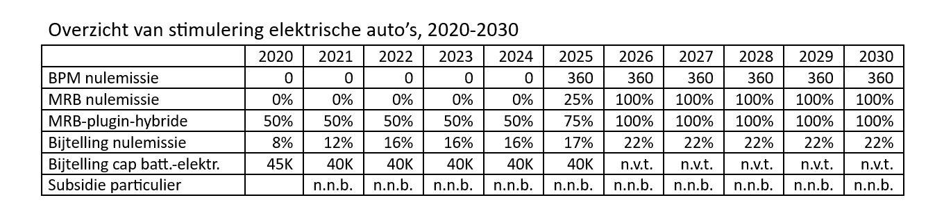Mijn Bovag Nieuws Elektrische Auto S Tot En Met 2025 Bijtelling Omhoog Vrijstelling Mrb En Bpm Blijft